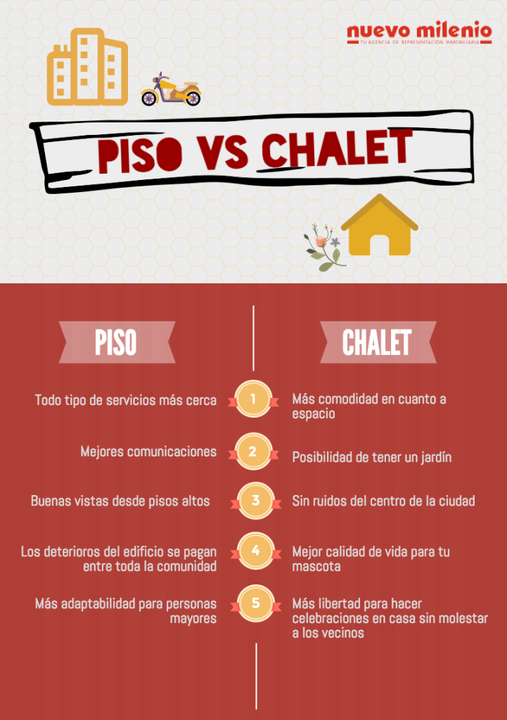 piso vs chalet